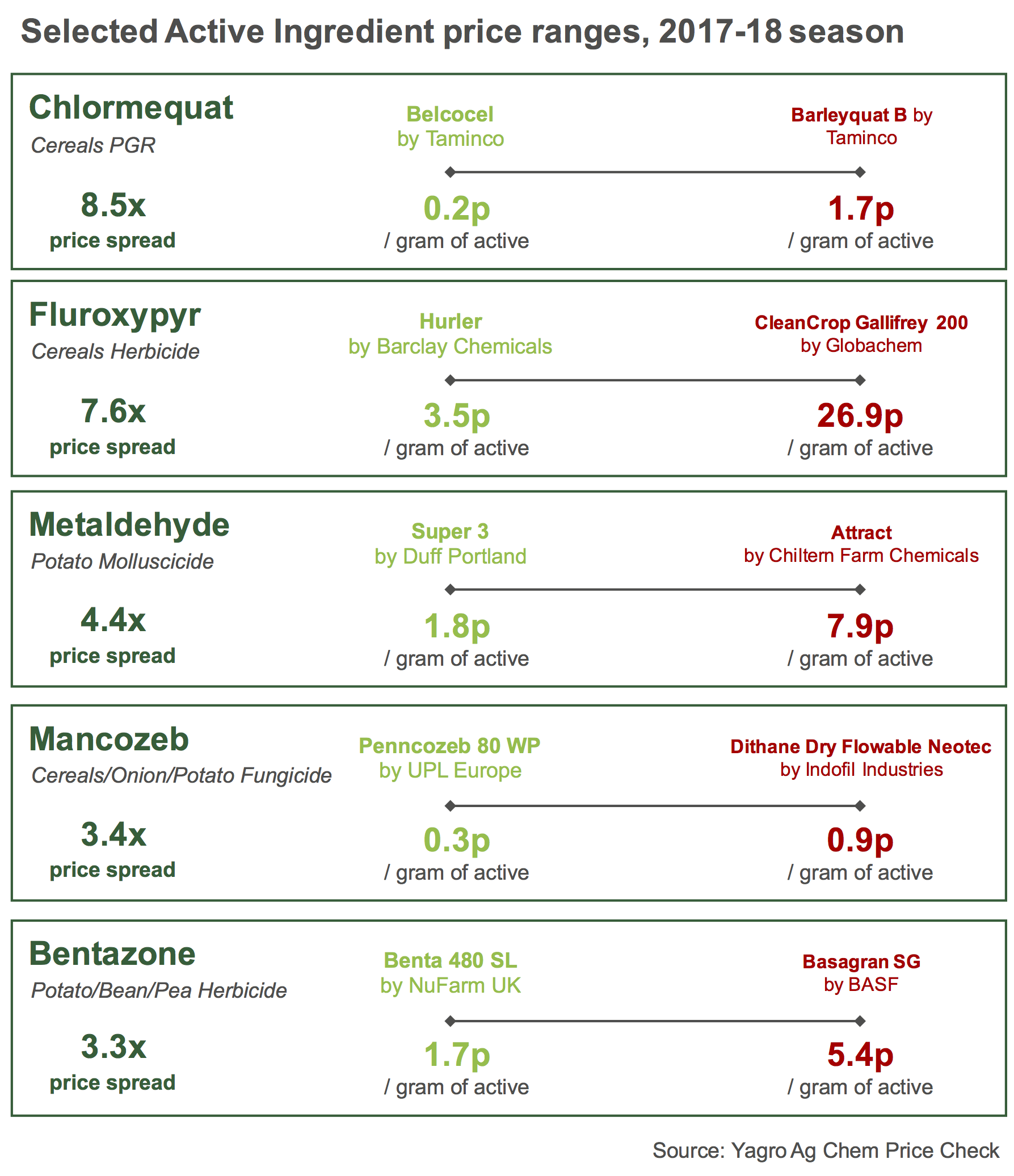 At last: transparency on Active Ingredient prices in UK agrochemicals